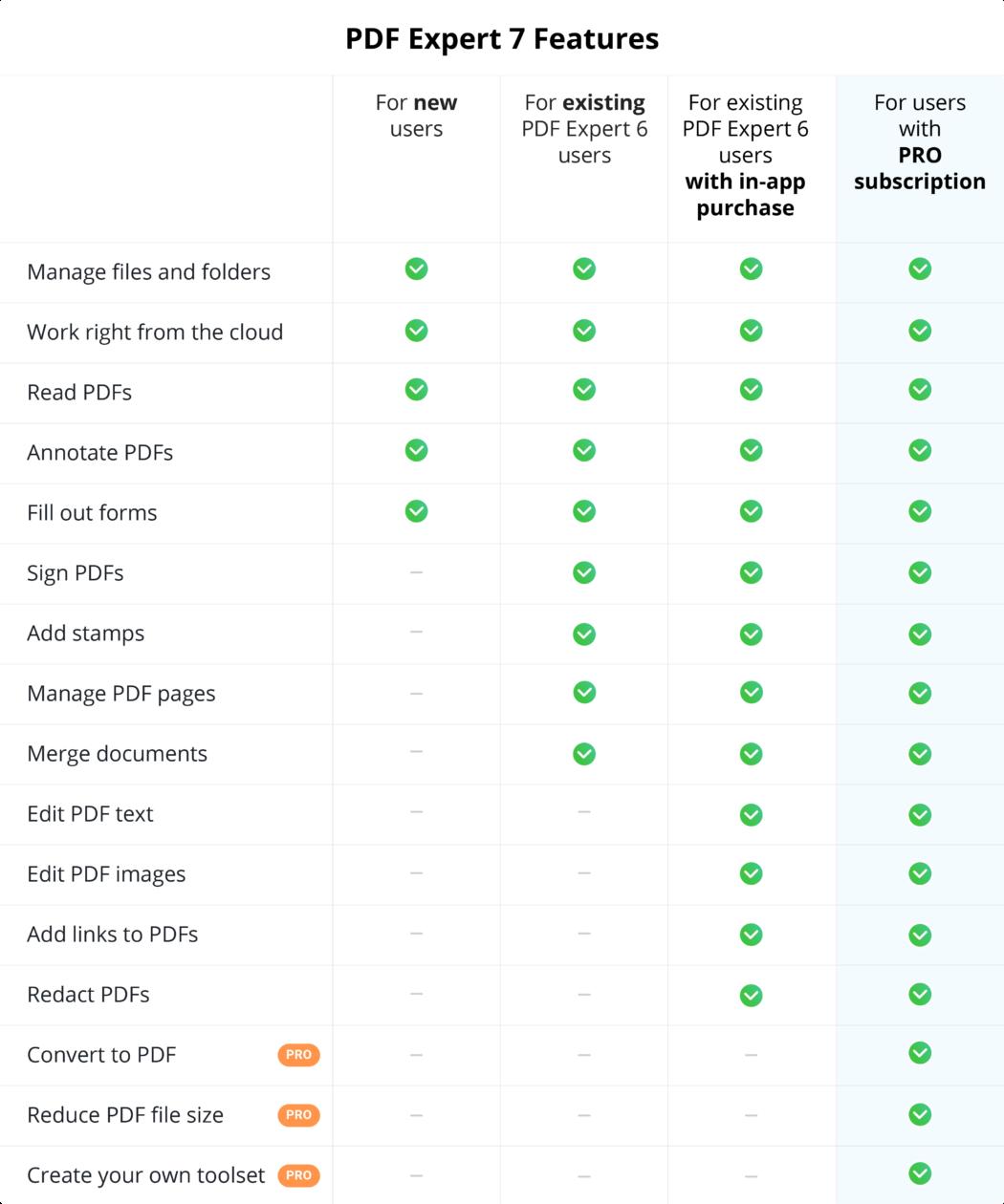 PDF Expert 7 Feature List