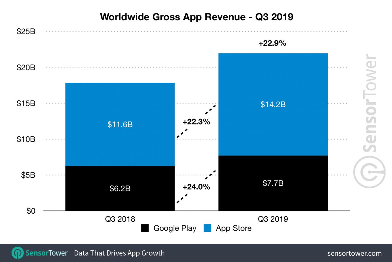 App Store app revenue and Google Play