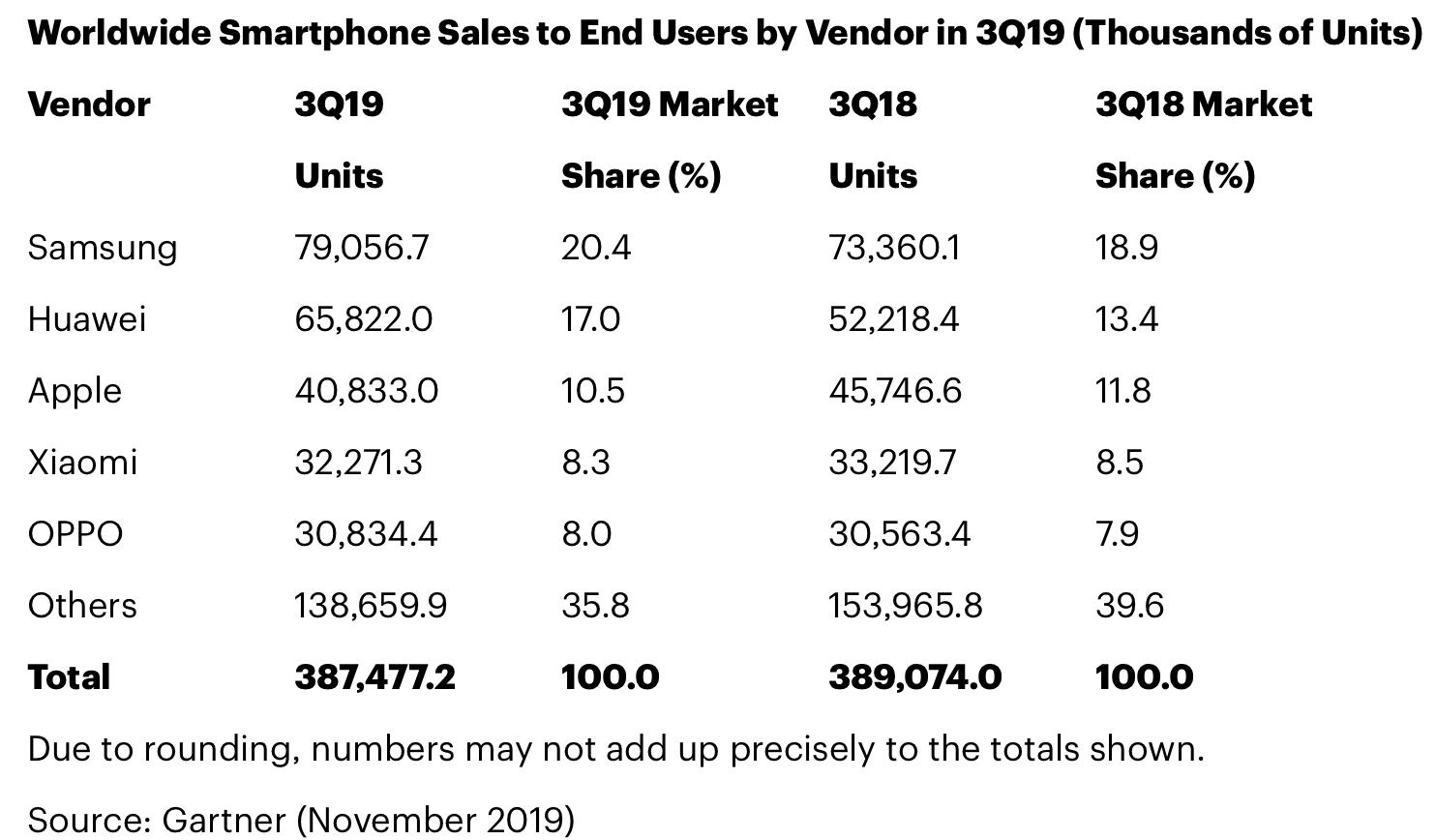 Sell from smartphones (Gartner)