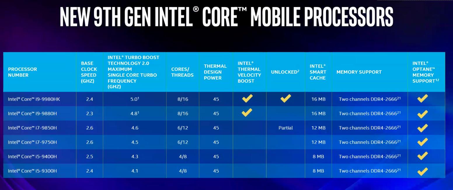 New Intel Core N Series H Processors