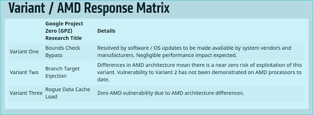 AMD Bug