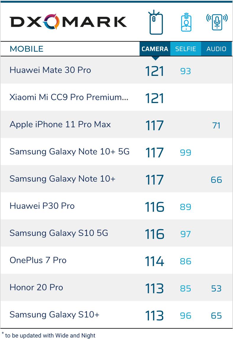 DXOMARK Ranking