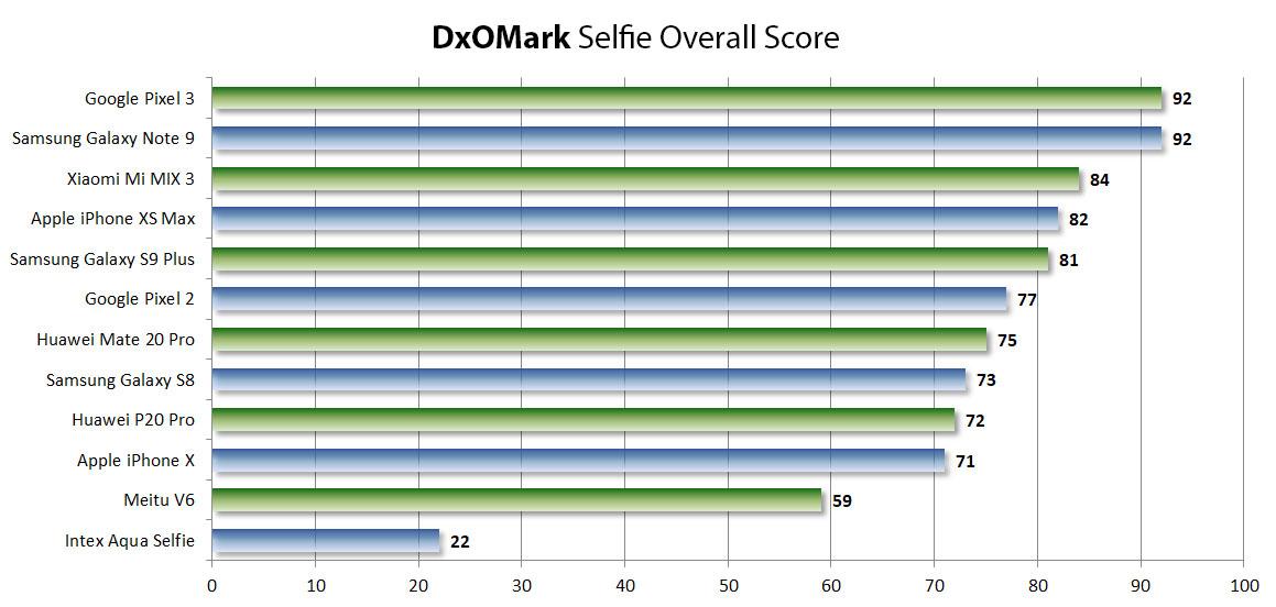 DxO Labs Selfie Camera Test