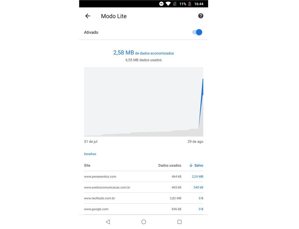 Chrome Lite Mode Saves Data When Browsing the Internet Photo: Playback / Rodrigo Fernandes