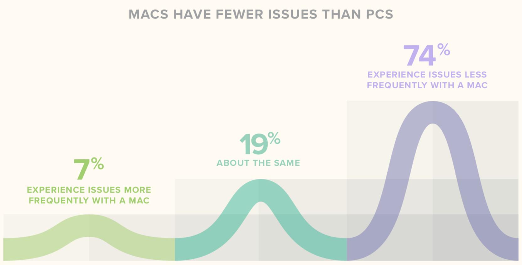 Search: Mac Vs. PC at work