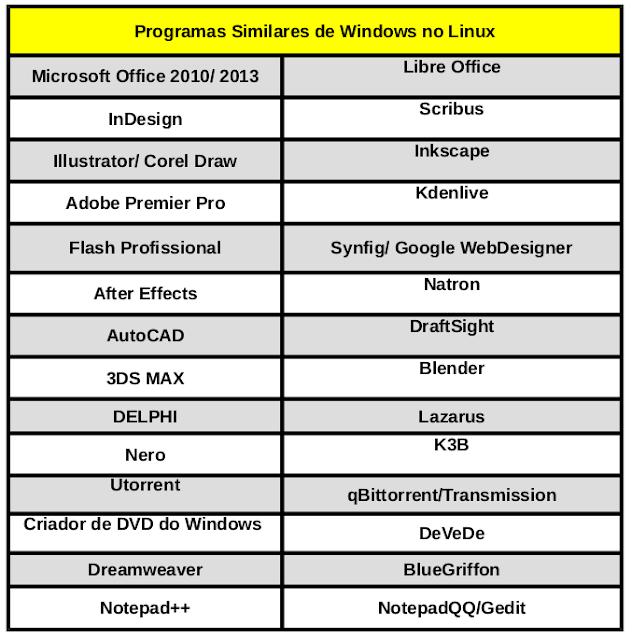 Program Alternatives