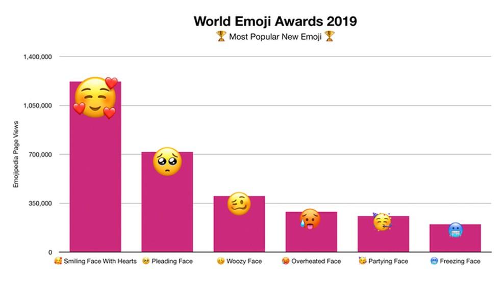 Meet the most popular emojis of 2019 Photo: Divulgao / Emojipedia