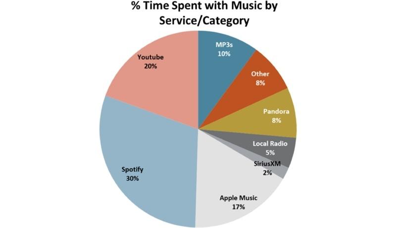 Apple Music Teens