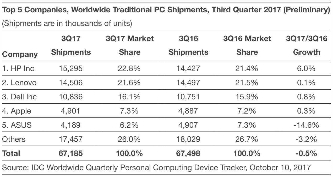 Computer Sales Q3 2017 (IDC)