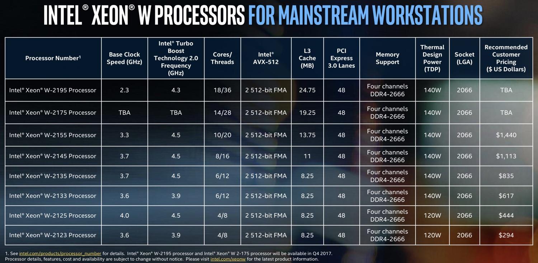 Intel Xeon-W models