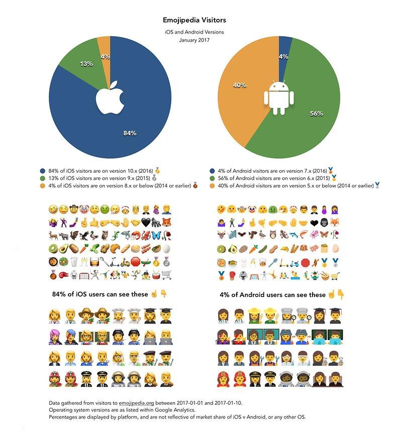 emojipedia ios android statistics