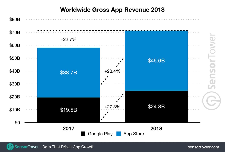 App store 2018 statistics, Sensor Tower
