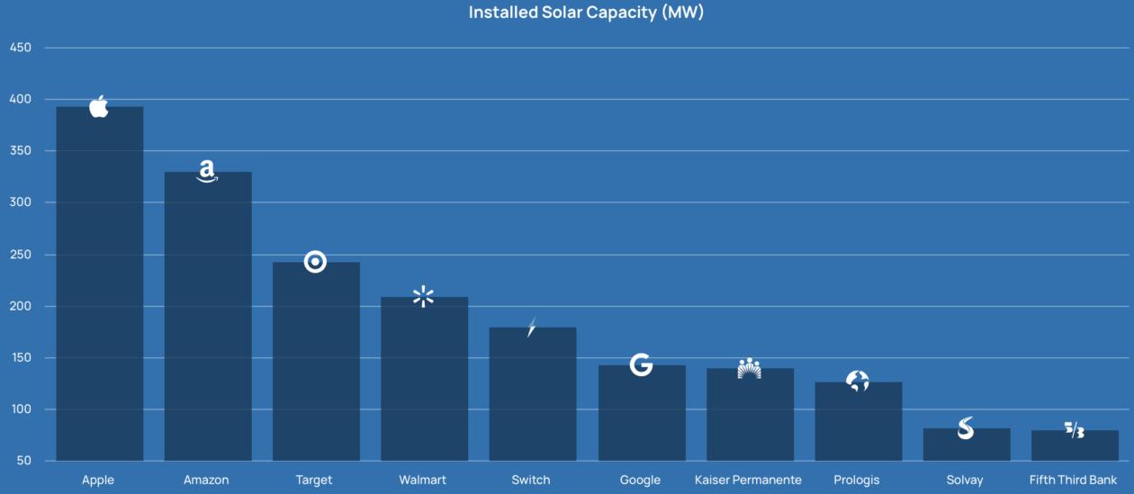 US Solar Capacity Ranking