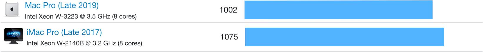 Comparison of geekbench result