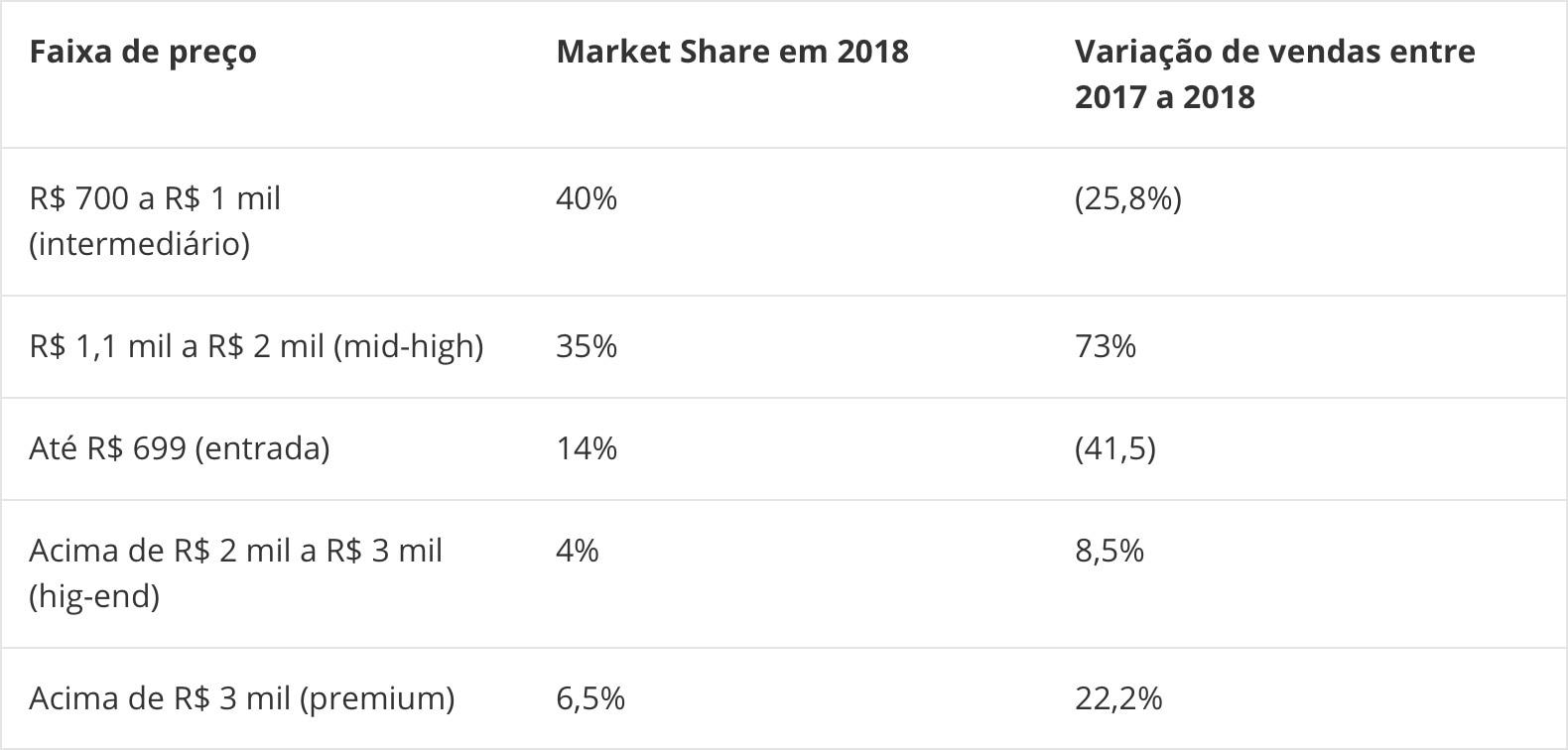 IDC on smartphone market in Brazil in 2018