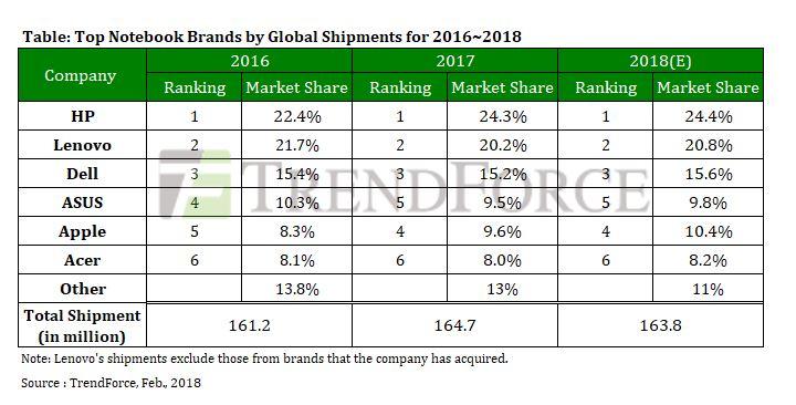 Trendforce notebook market