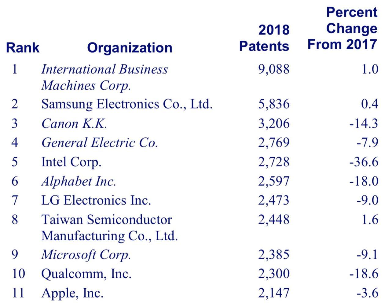 Patent Ranking