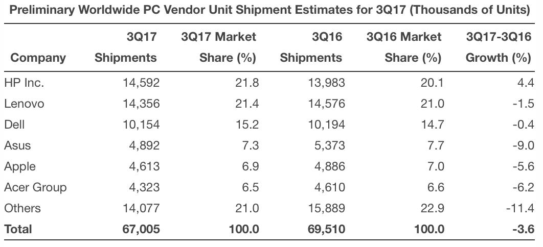 Computer Sales Q3 2017 (Gartner)