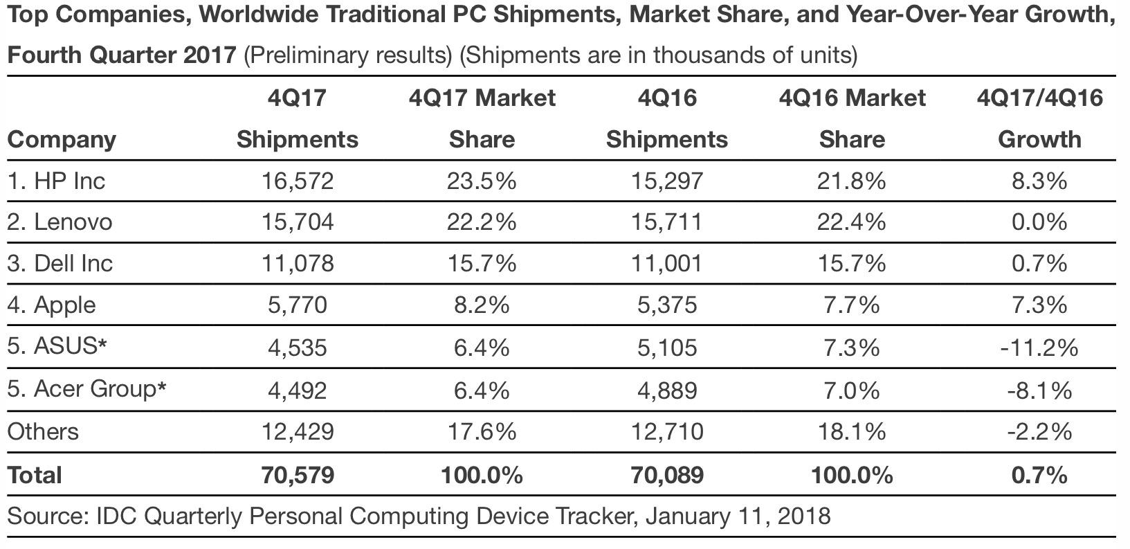 PC Industry Q42017