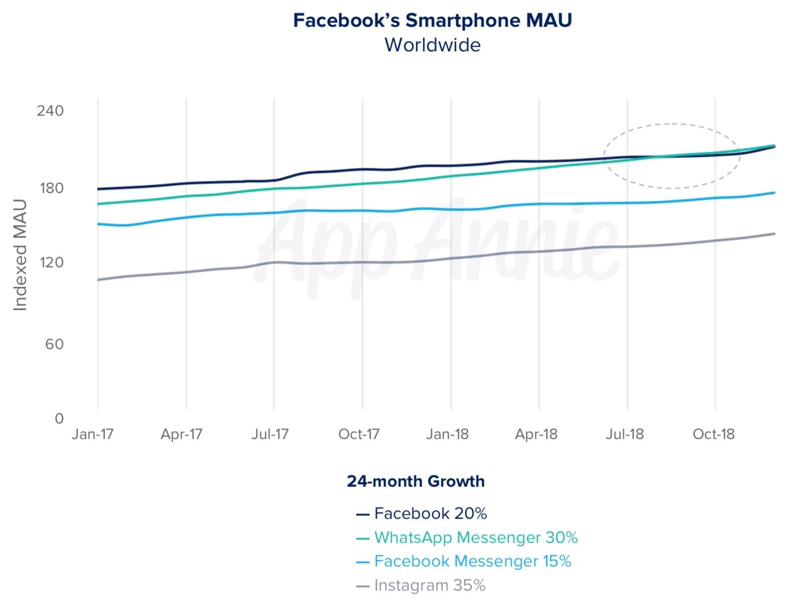 Most popular Facebook apps, App Annie