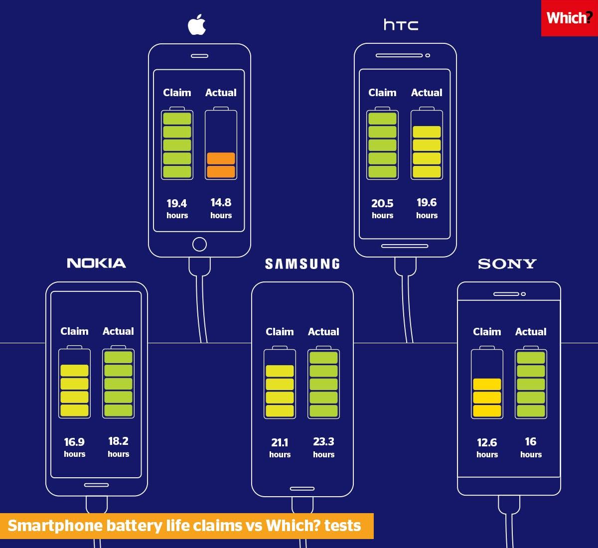 Smartphone Battery Comparison - Which?
