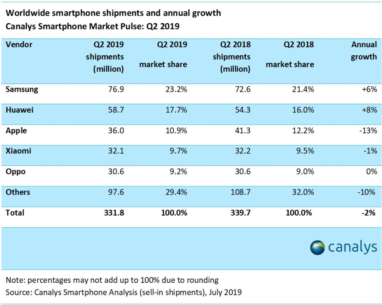 Canalys smartphone sales