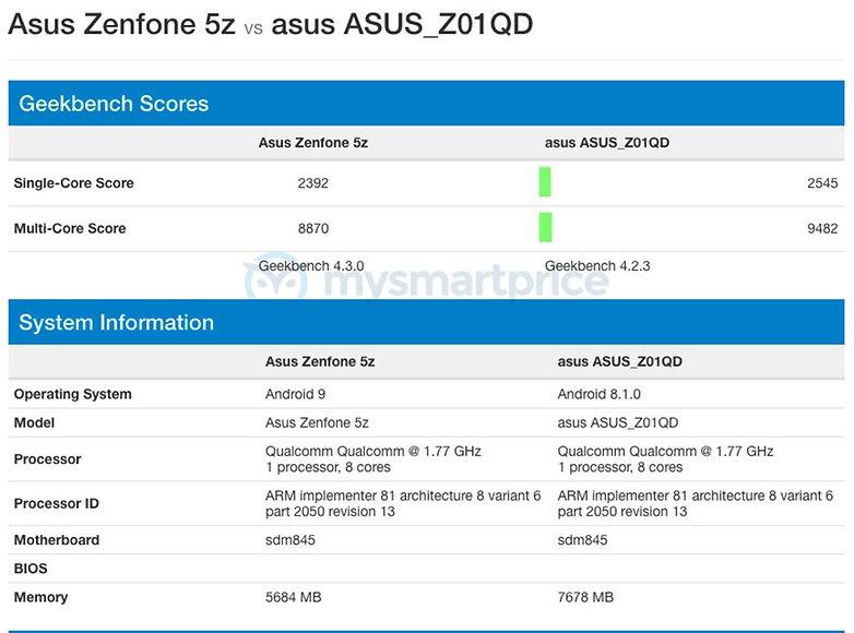 zenfone 5z android 9 geekbench 01