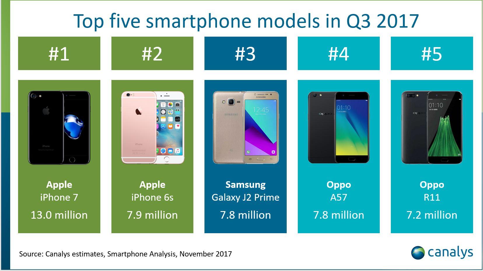Top 5 companies third quarter 2017