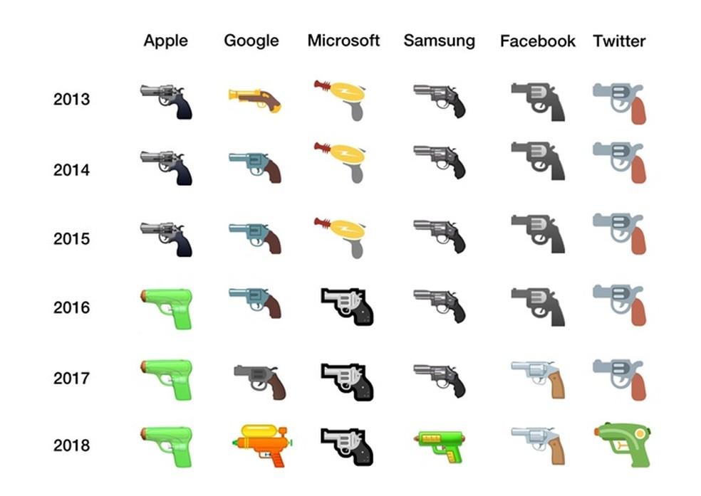 Evolution of the technology companies' toy gun pistol Photo: Dissemination / Emojipedia