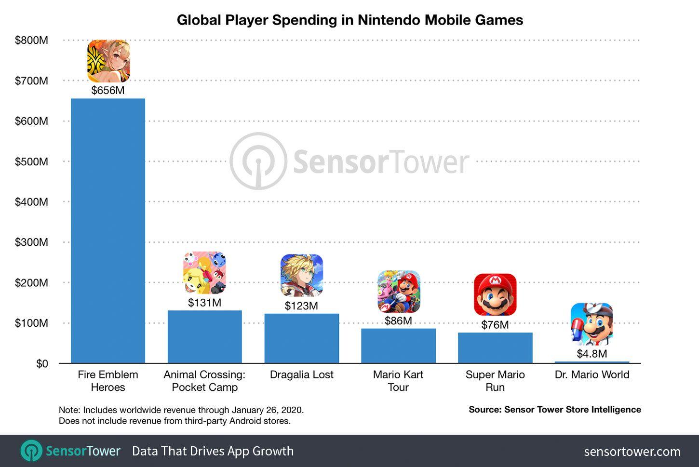 Nintendo's revenue in the mobile gaming market.