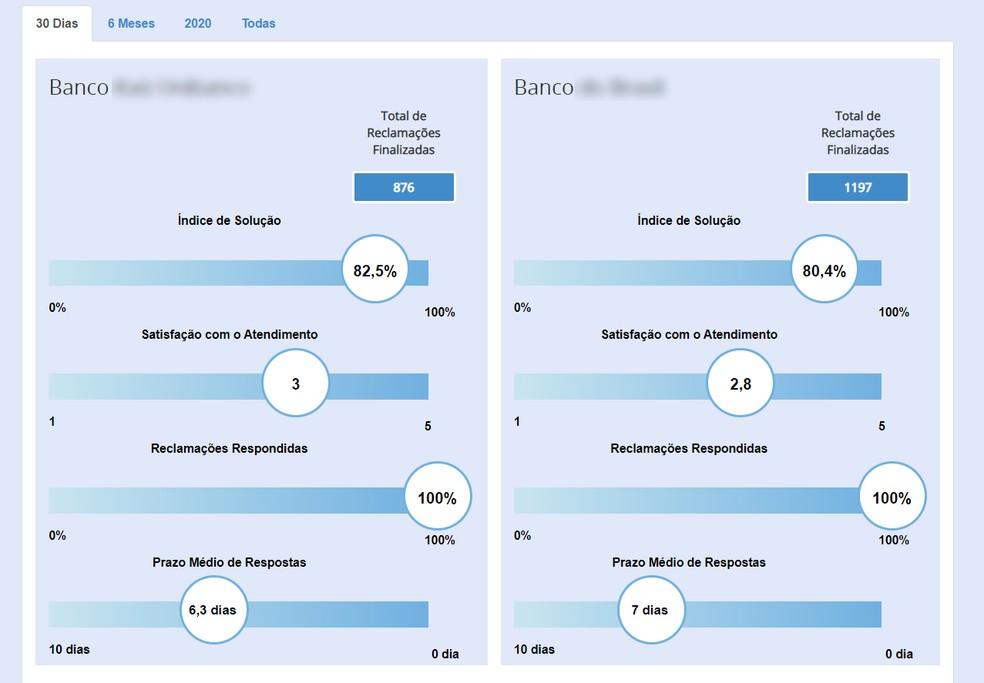 Consumidor.gov.br: compare the reputation of two companies Foto: Reproduo / Ana Letcia Loubak