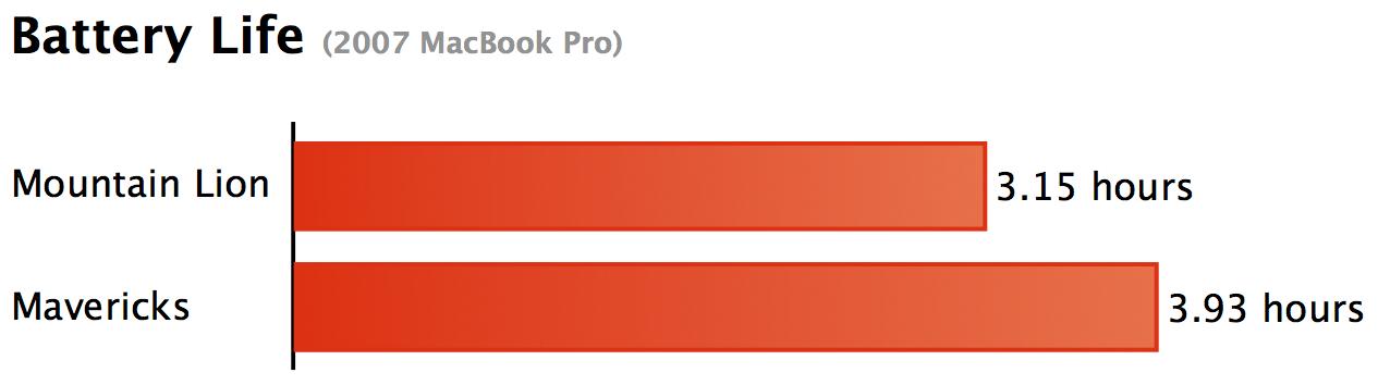 Battery tests on a MacBook Pro running OS X Mavericks