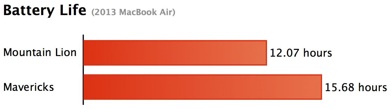 Battery tests on a MacBook Air running OS X Mavericks