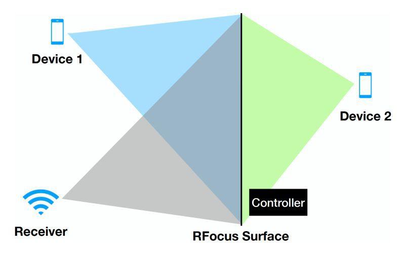 How RFocus works