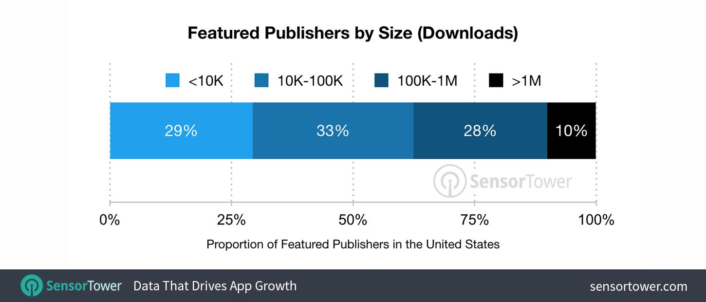 IOS 11 App Store Download Survey