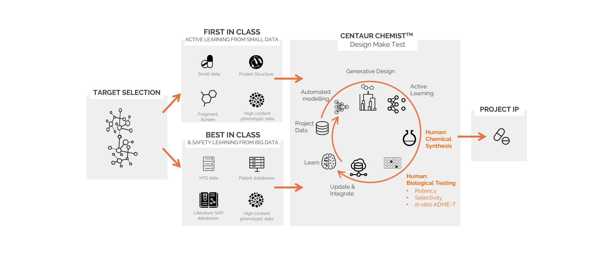Drug development process through AI