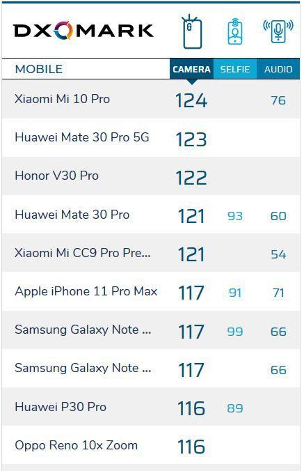 Top 10 smartphones with best cameras from DxOMark