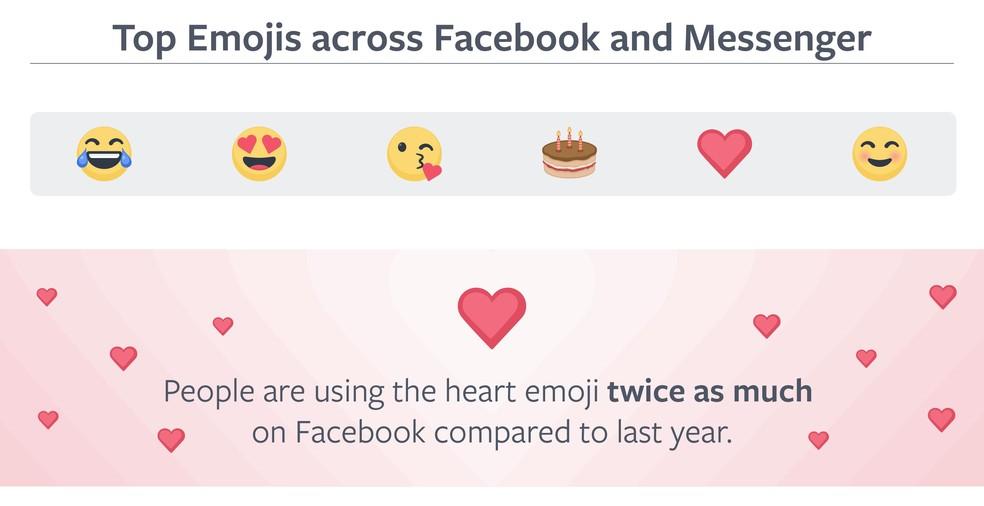 Ranking of the most popular faces Photo: Divulgao / Facebook