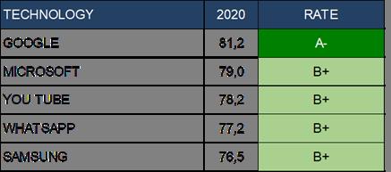 Global RepScore | 2020