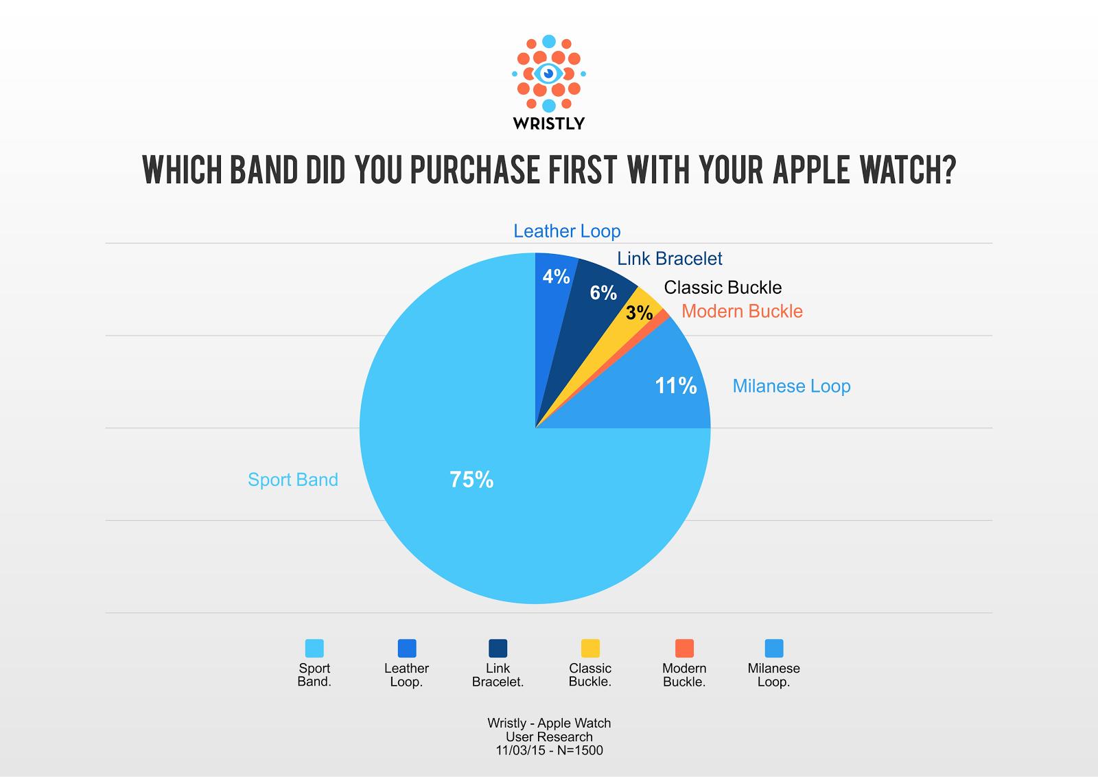 Apple Watch bracelet research
