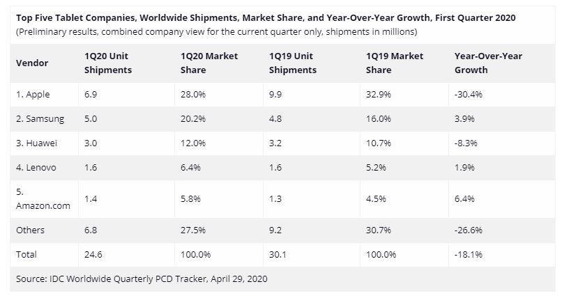 Top 5 of the main tablet distributors worldwide
