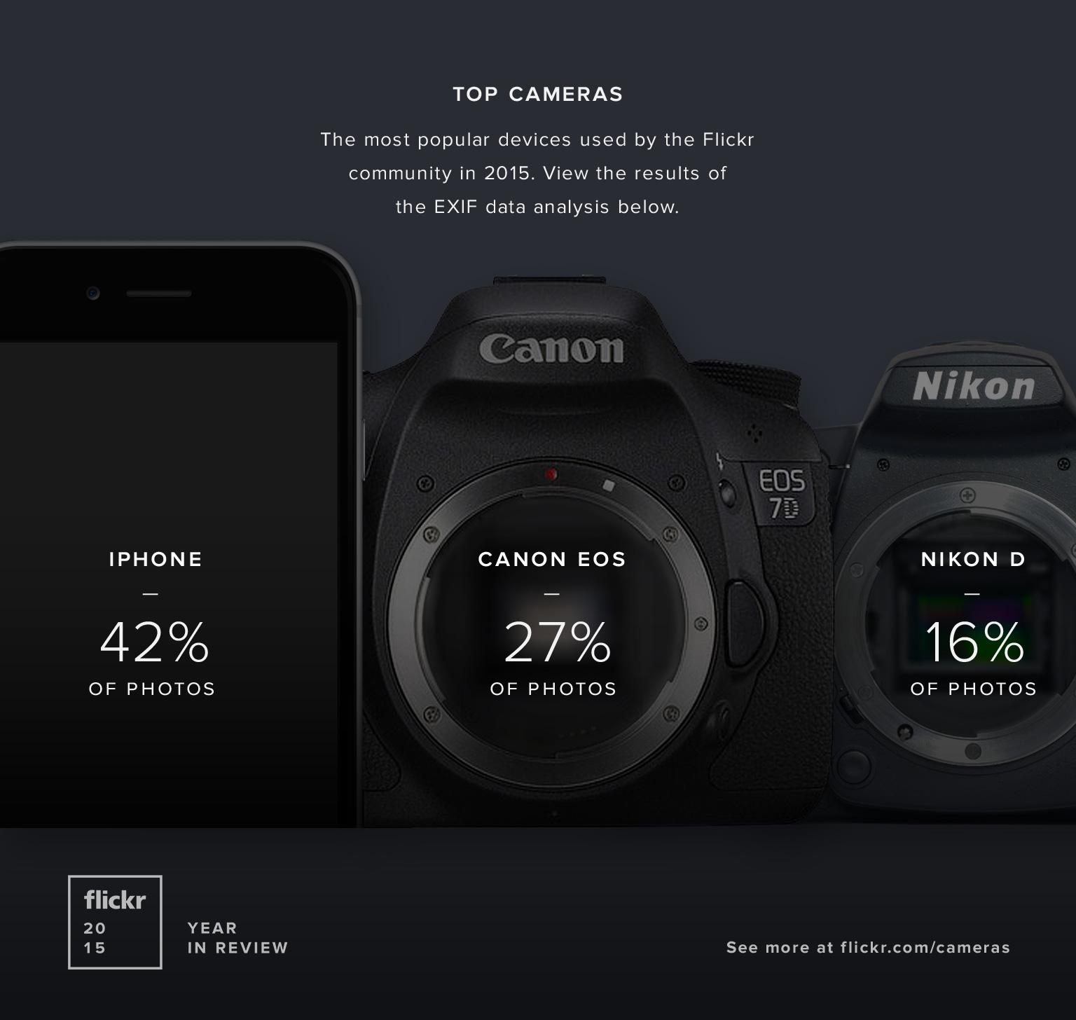Most popular cameras on Flickr in 2015