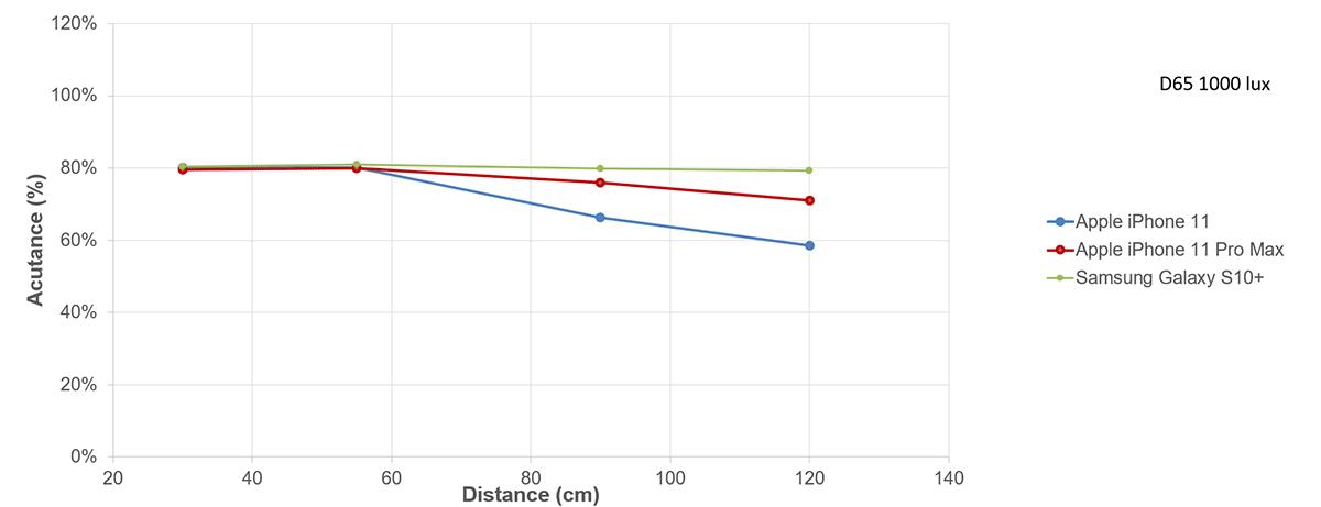 DXOMARK: camera focus chart