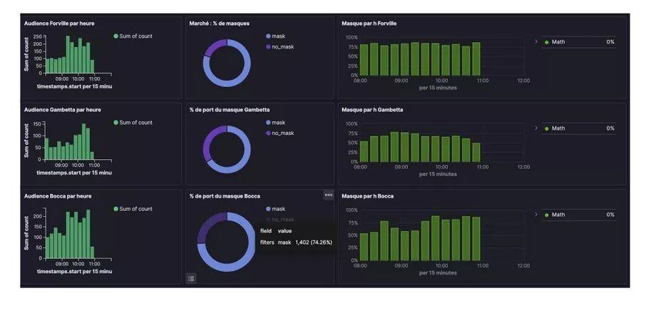Datakalab AI surveillance system dashboard