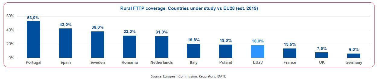 Levels of optical fiber coverage in rural areas in the EU