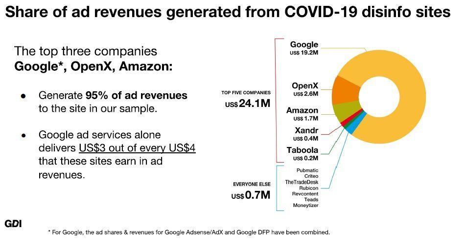 Total revenue generated through the advertising platforms