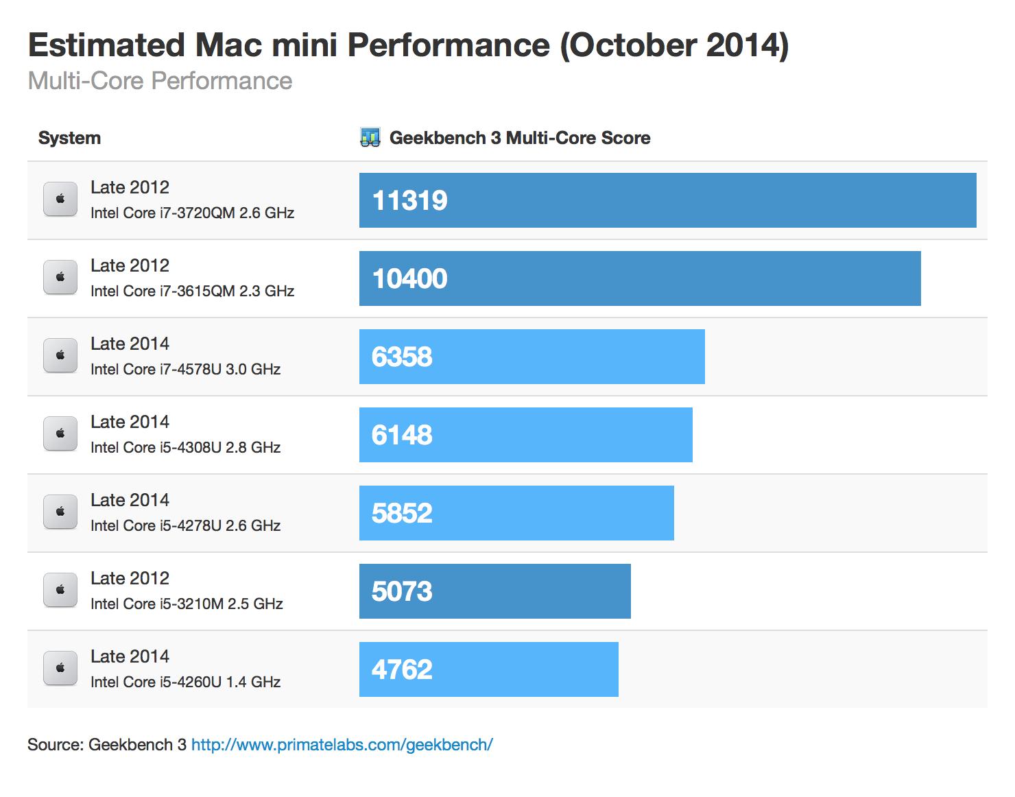 Estimated benchmark of the new Mac mini