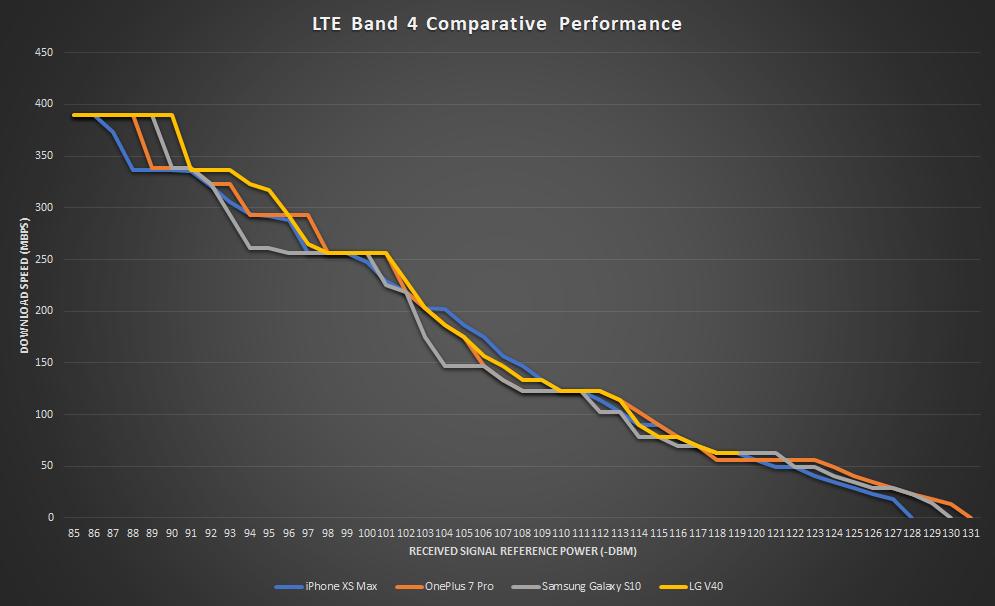 4G / LTE performance test
