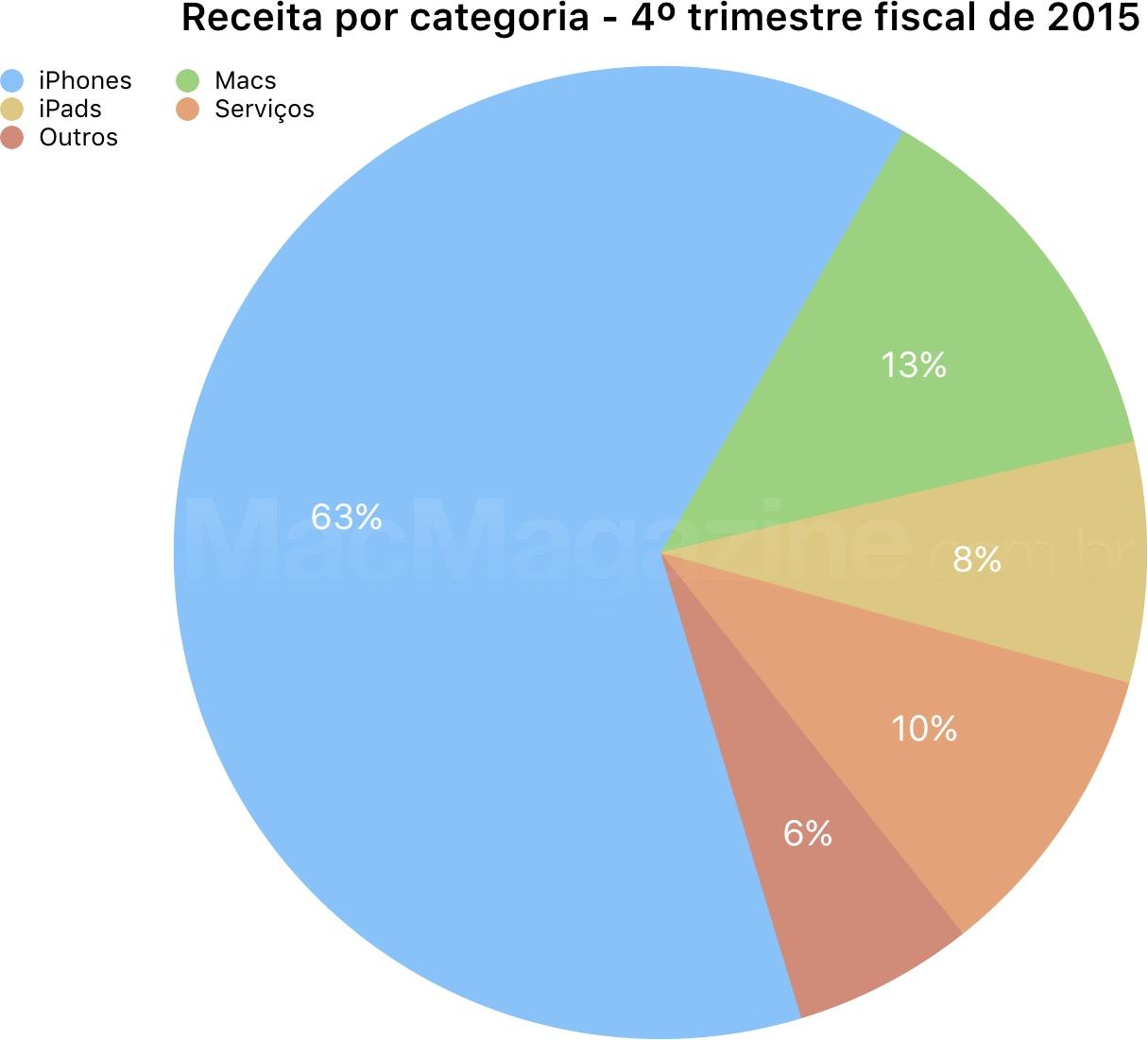 Apple's fourth fiscal quarter chart