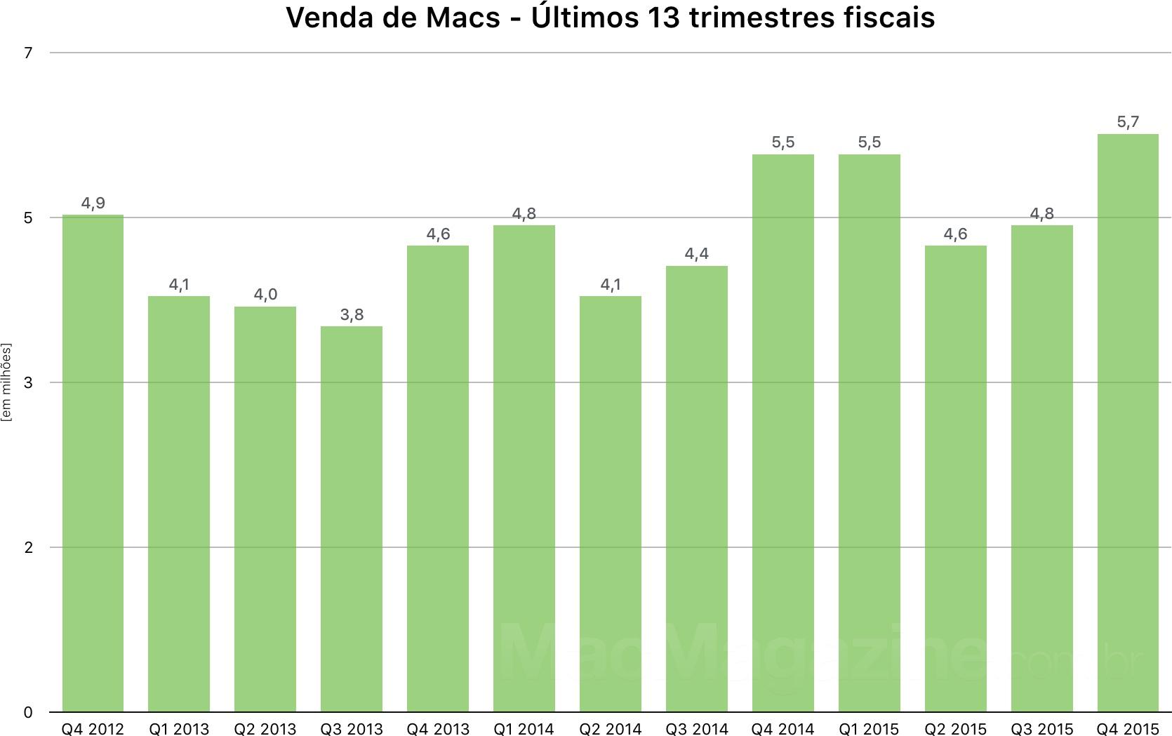 Apple's 4th fiscal quarter chart